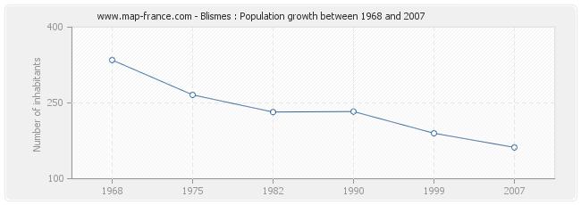 Population Blismes
