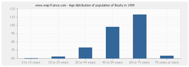 Age distribution of population of Bouhy in 1999