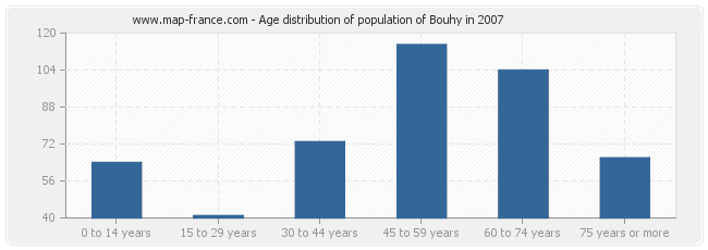 Age distribution of population of Bouhy in 2007