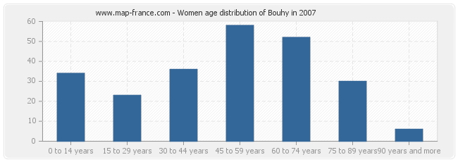 Women age distribution of Bouhy in 2007