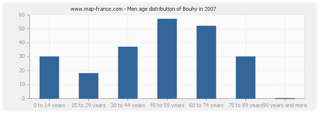 Men age distribution of Bouhy in 2007