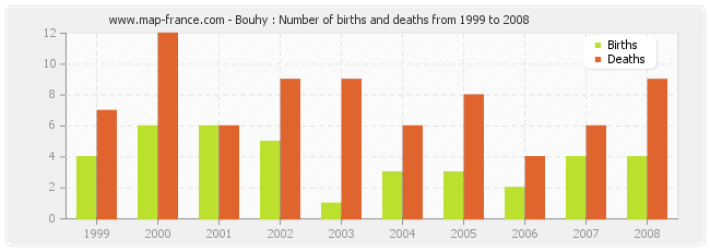 Bouhy : Number of births and deaths from 1999 to 2008