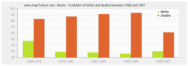 Bouhy : Evolution of births and deaths between 1968 and 2007