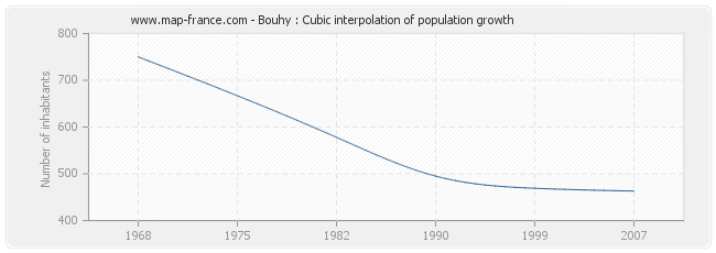 Bouhy : Cubic interpolation of population growth