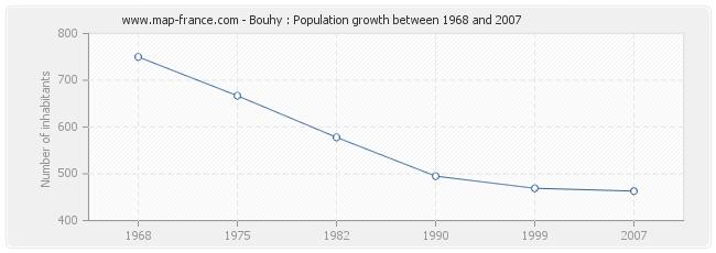 Population Bouhy
