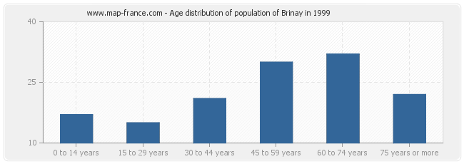 Age distribution of population of Brinay in 1999