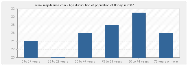 Age distribution of population of Brinay in 2007