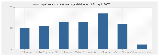Women age distribution of Brinay in 2007
