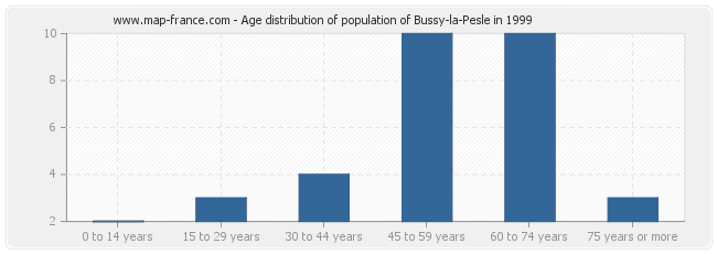 Age distribution of population of Bussy-la-Pesle in 1999