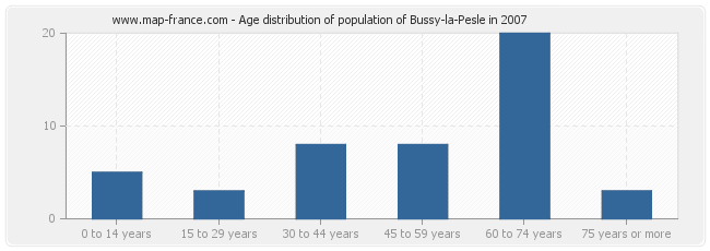 Age distribution of population of Bussy-la-Pesle in 2007