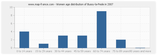 Women age distribution of Bussy-la-Pesle in 2007