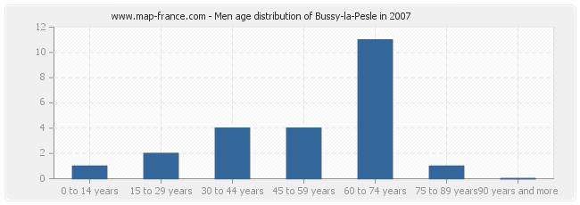 Men age distribution of Bussy-la-Pesle in 2007