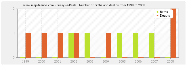 Bussy-la-Pesle : Number of births and deaths from 1999 to 2008
