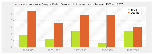 Bussy-la-Pesle : Evolution of births and deaths between 1968 and 2007