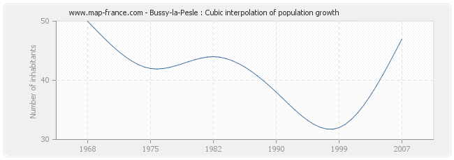 Bussy-la-Pesle : Cubic interpolation of population growth