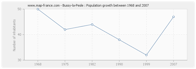 Population Bussy-la-Pesle