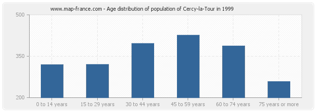 Age distribution of population of Cercy-la-Tour in 1999