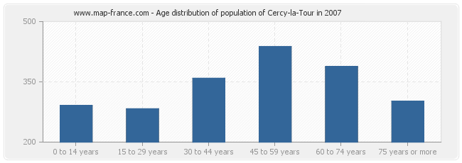 Age distribution of population of Cercy-la-Tour in 2007
