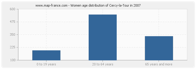 Women age distribution of Cercy-la-Tour in 2007