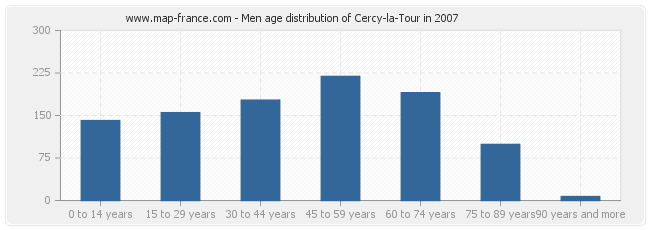 Men age distribution of Cercy-la-Tour in 2007