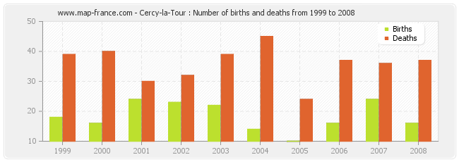 Cercy-la-Tour : Number of births and deaths from 1999 to 2008