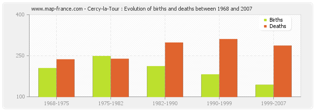 Cercy-la-Tour : Evolution of births and deaths between 1968 and 2007