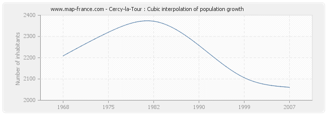 Cercy-la-Tour : Cubic interpolation of population growth