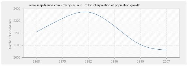 Cercy-la-Tour : Cubic interpolation of population growth