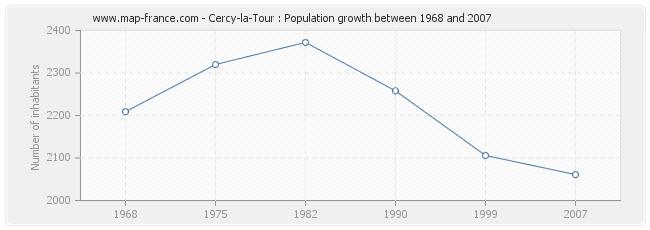 Population Cercy-la-Tour