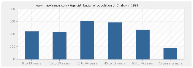 Age distribution of population of Challuy in 1999