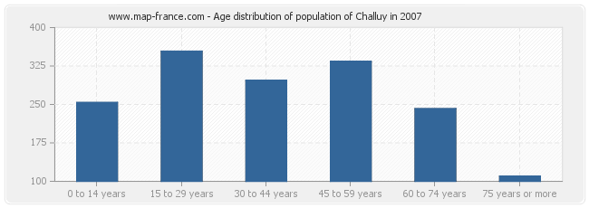 Age distribution of population of Challuy in 2007