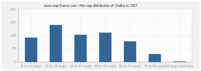 Men age distribution of Challuy in 2007