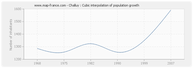 Challuy : Cubic interpolation of population growth