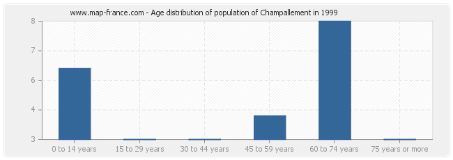 Age distribution of population of Champallement in 1999
