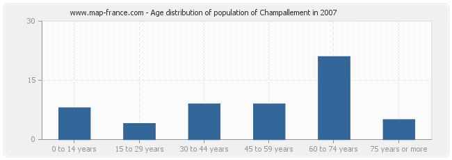 Age distribution of population of Champallement in 2007