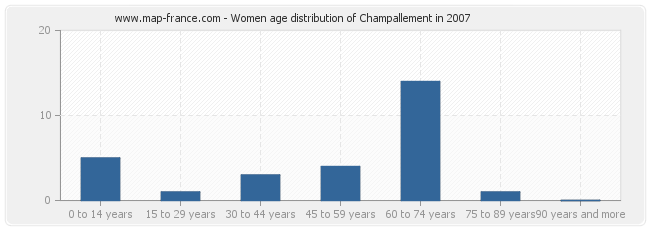 Women age distribution of Champallement in 2007