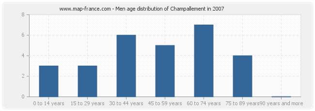 Men age distribution of Champallement in 2007