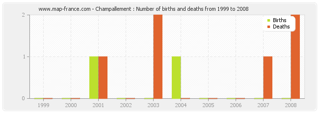 Champallement : Number of births and deaths from 1999 to 2008