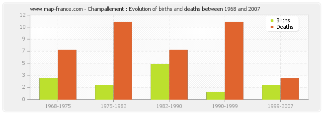 Champallement : Evolution of births and deaths between 1968 and 2007