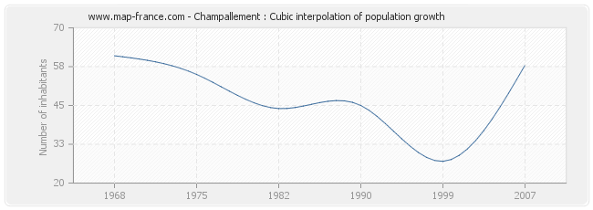Champallement : Cubic interpolation of population growth