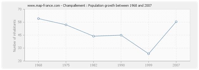 Population Champallement