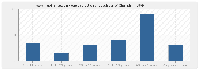 Age distribution of population of Champlin in 1999