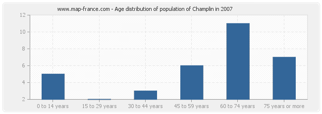 Age distribution of population of Champlin in 2007