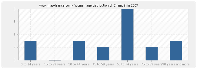 Women age distribution of Champlin in 2007