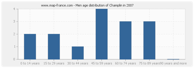 Men age distribution of Champlin in 2007