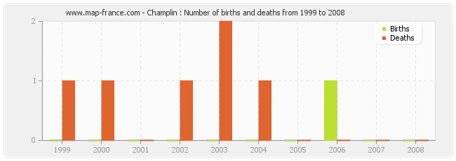 Champlin : Number of births and deaths from 1999 to 2008