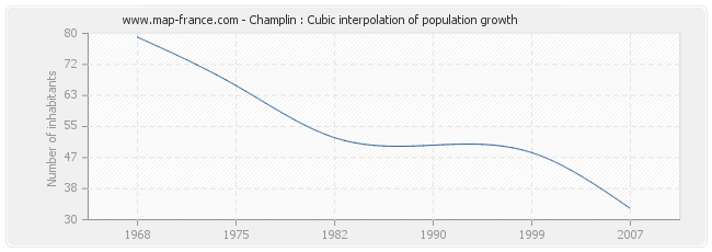Champlin : Cubic interpolation of population growth