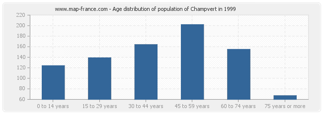 Age distribution of population of Champvert in 1999