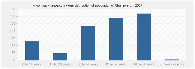 Age distribution of population of Champvert in 2007