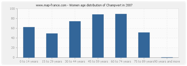 Women age distribution of Champvert in 2007